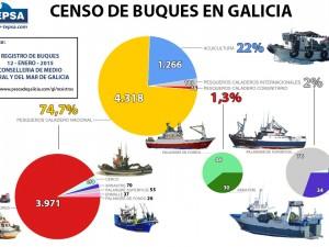 El 75% de los barcos gallegos son de pesca artesanal