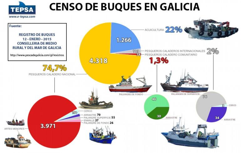 Barcos de pesca de Galicia