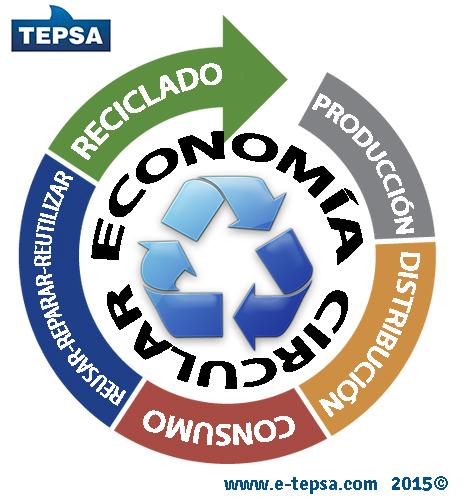 infografia economia circular