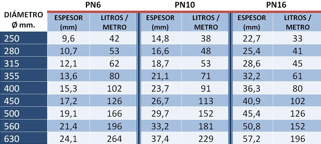 tabla de flotabilidad por metro boyas