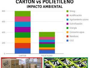 Cajas de plástico reutilizables: el envase más sostenible.